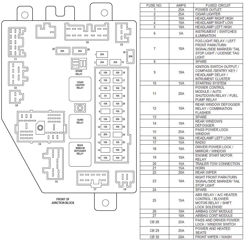jeep cherokee fuse panel diagram jeepin com forums 1999 f250 diesel fuse box diagram